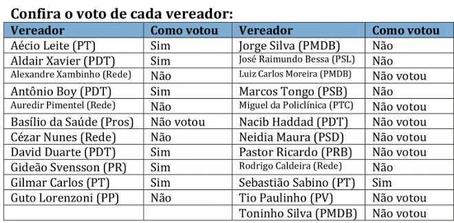 ES serra Confira o voto de cada vereador