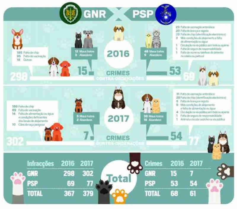 Portugal: PSP 'criminaliza' oito vezes mais do que GNR