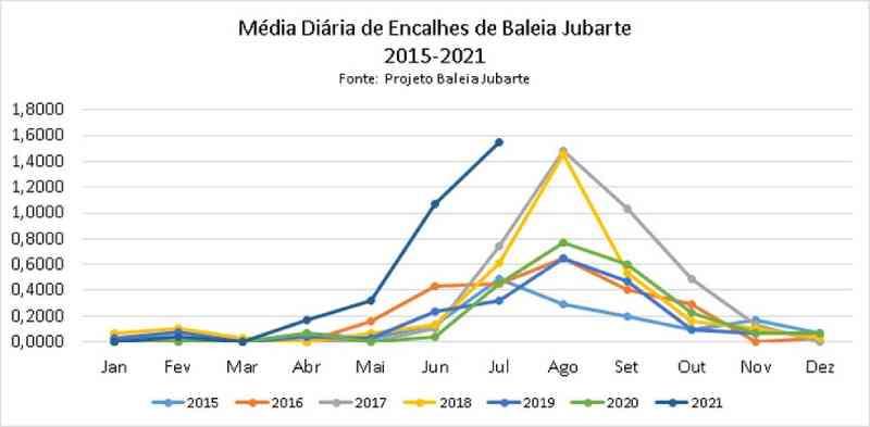 Gráfico mostra o aumento da ocorrência de encalhes de baleias jubarte no Brasil desde 2015 — Foto: Milton Marcondes/Reprodução