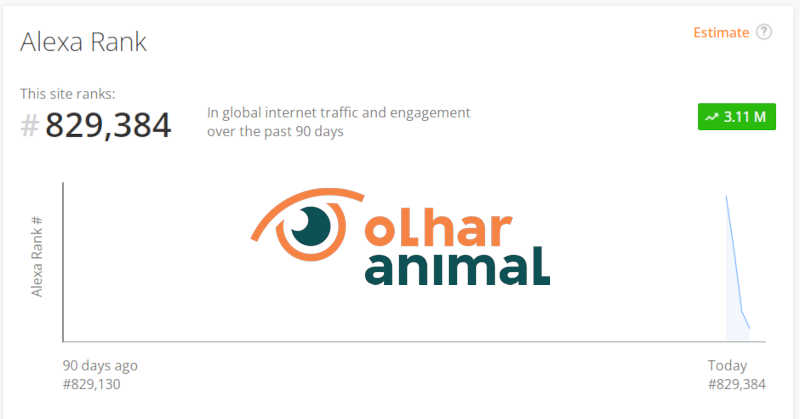 Alexa volta a registrar Olhar Animal como o mais visitado site brasileiro de ativismo pelos animais